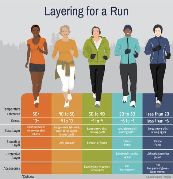 Layering for Running